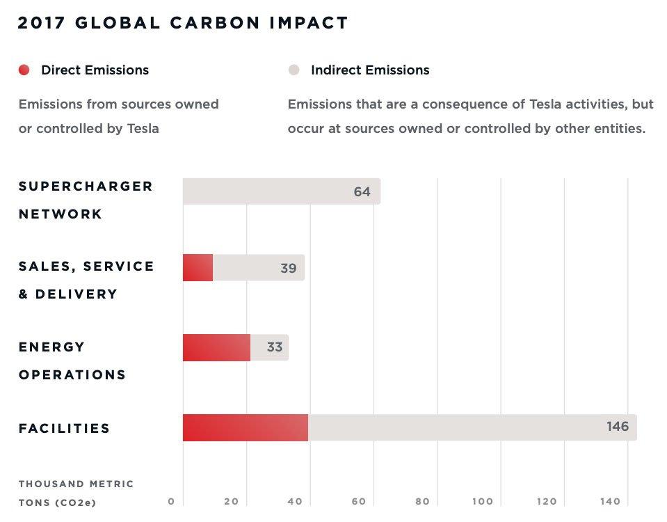 Tesla-CO2-Bericht